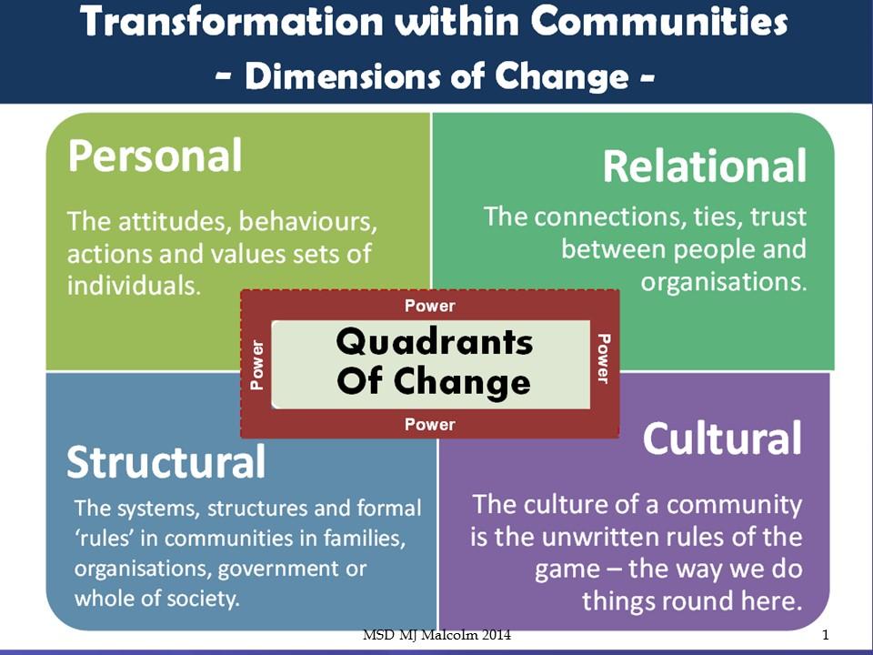 quadrants-of-change