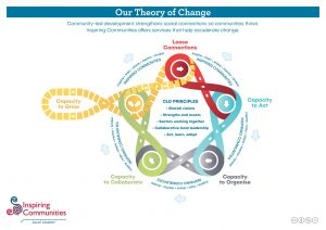 Our Theory of Change Inspiring Communities