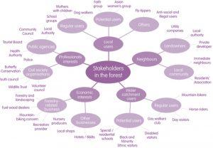 Stakeholder mapping Inspiring Communities