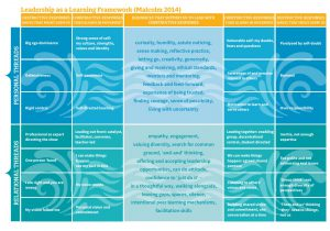 Tensions, Learning and Adaptation Inspiring Communities