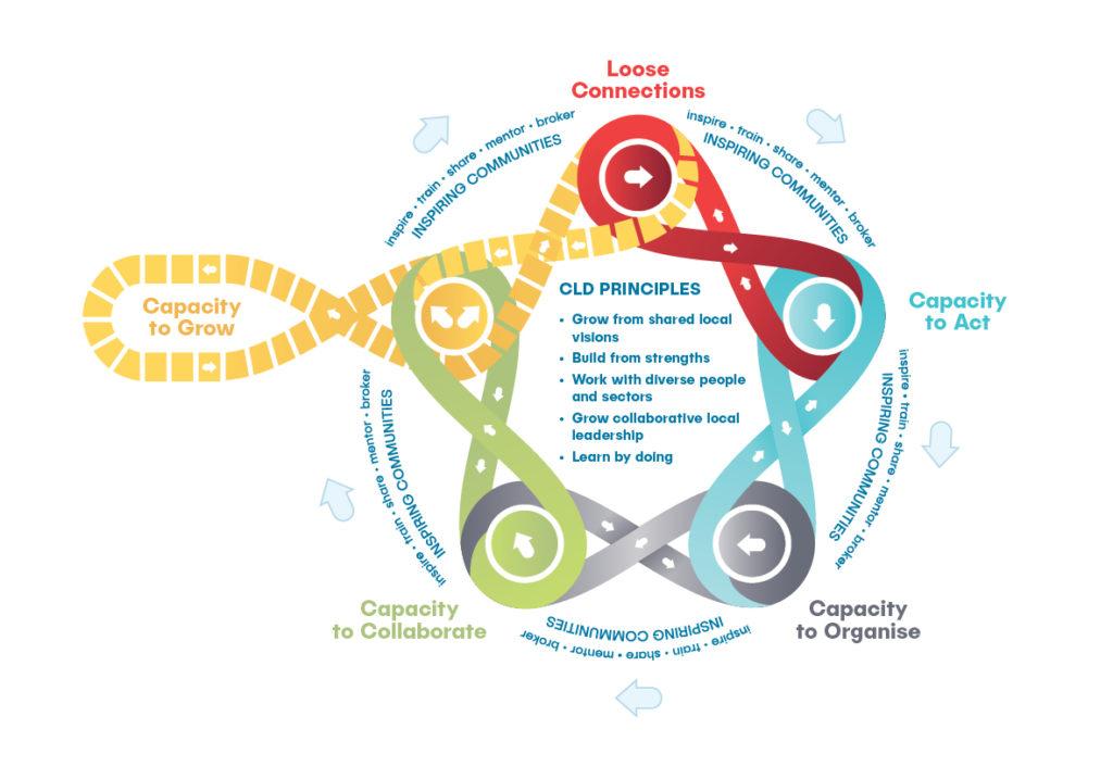 Frameworks Inspiring Communities