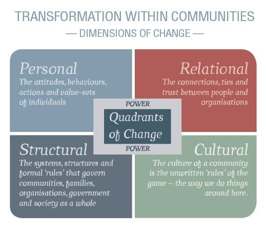 The Quadrants of Change Framework Inspiring Communities